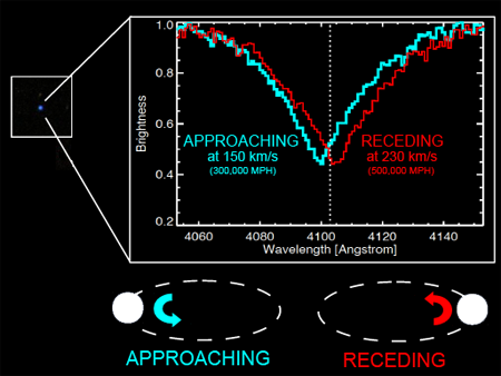 A faint blue star (actually a pair of white dwarfs) and a piece of the star's spectrum measured at two different times. The two spectra are a pair of jagged lines, one blue and one red.